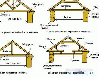 Top Methode zur Berechnung des Abstands zwischen den Sparren KF71